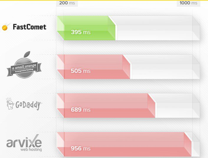 FastComet vs Goddady vs ASO vs arvixe Speed Test