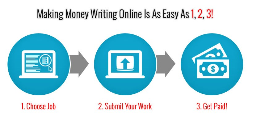 get paid for writing articles online