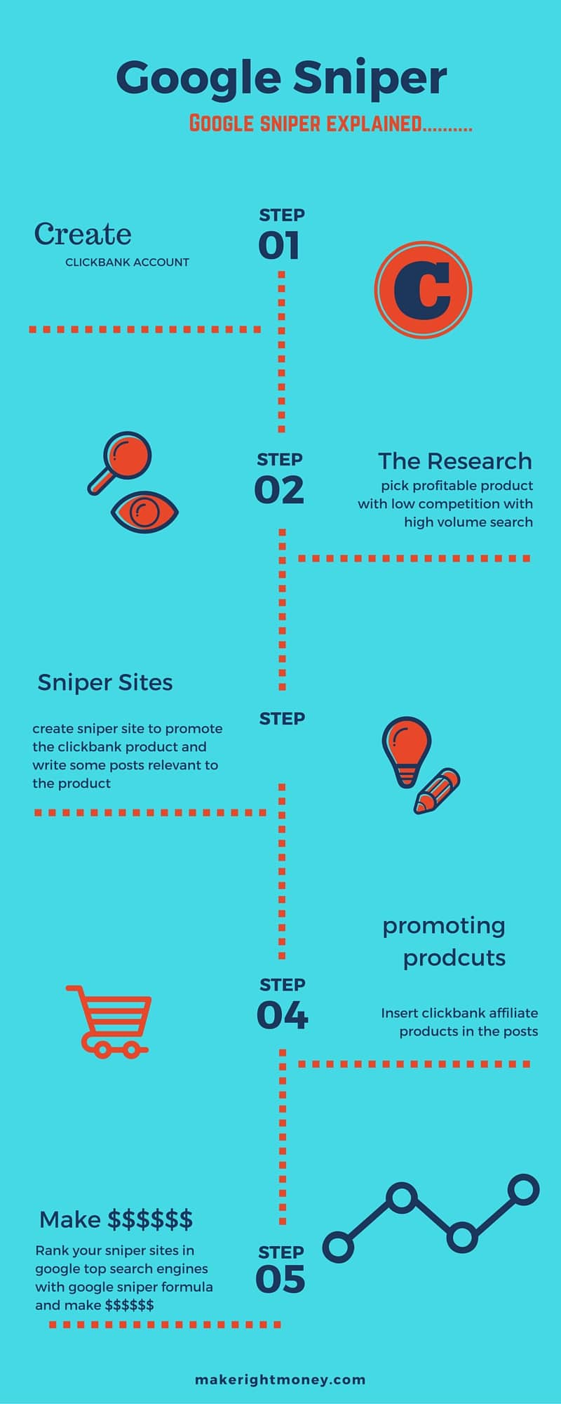 Google sniper infographic