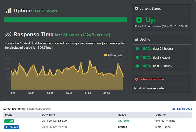 Screenshot of Uptime Record in my FastComet Review
