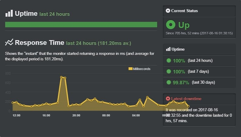 Showing My website Uptime For this Ipage Hosting Review