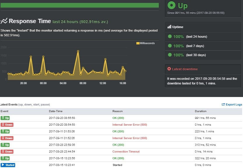 Showing website Uptime record in my A2 Hosting Review