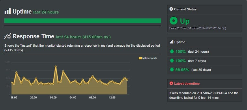 A2 Hosting review: Uptime screenshot