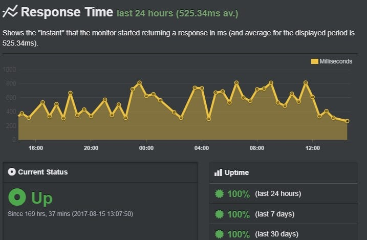 WP Engine uptime august report