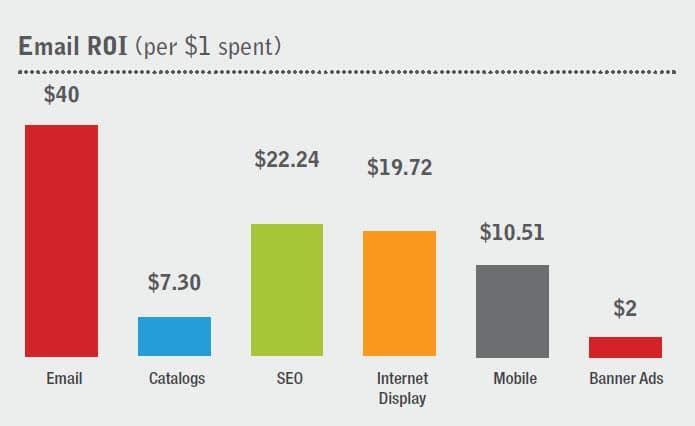 Email Marketing ROI & Benefits