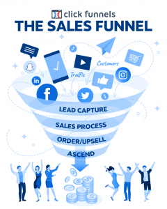 click funnel working process