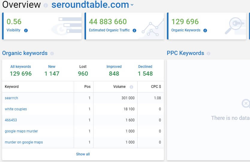 Serpstat Seoroundtable monthly traffic