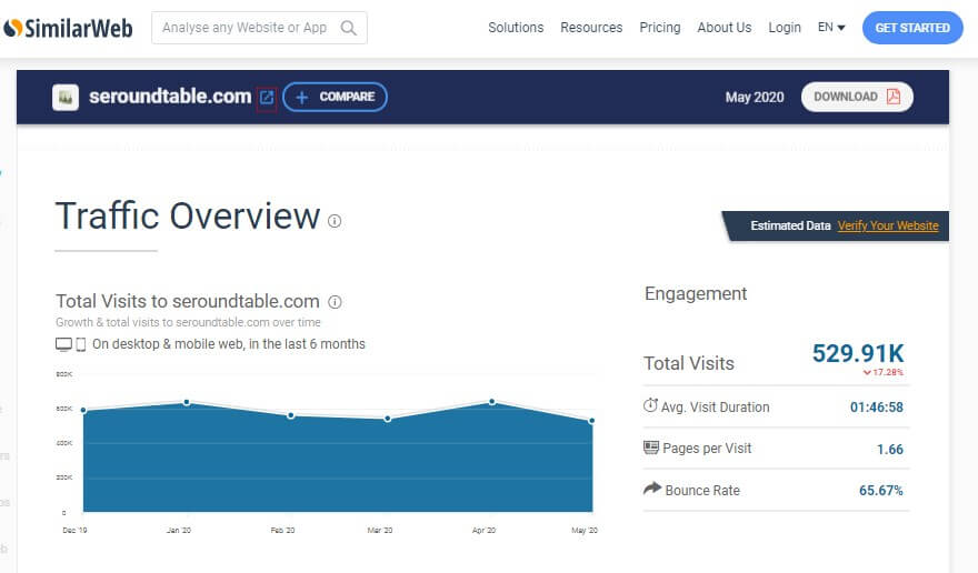Similarweb Seoroundtable monthly traffic